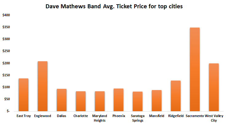 Dave Matthews Band Ticket Prices