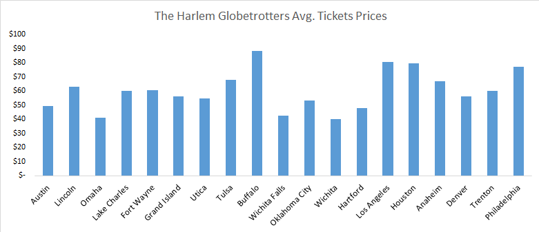 The Harlem Globetrotters ticket prices