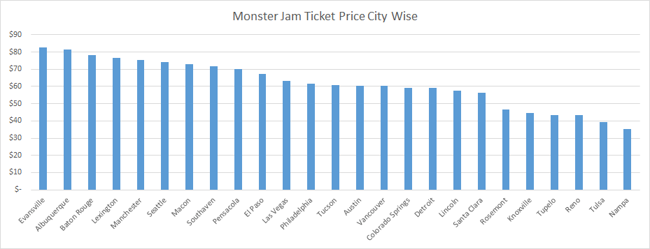 Monster Jam 2020 Tickets